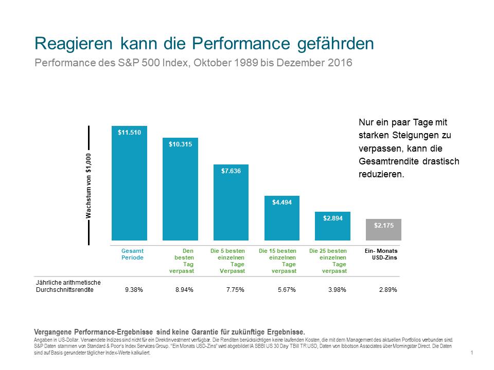Verpasste Renditechancen von Anlegern, die die besten Performance-Tage des S&P 500 zwischen 1989 und 2016 verpassten